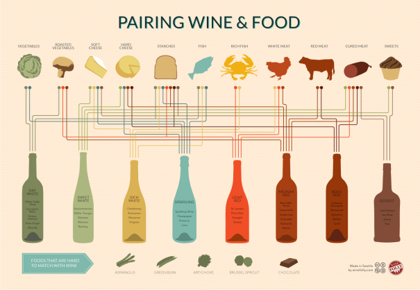 wine-and-food-pairing-chart